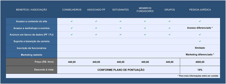 tabela-abrafac-associados-2021